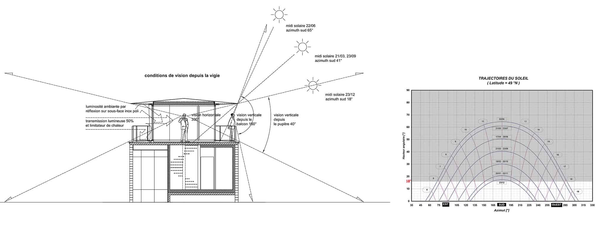 B+M Architecture - Principes de coupe du poste